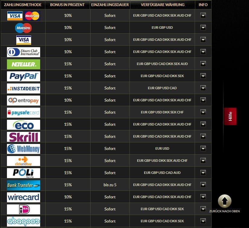 Eurogrand mit meisten Zahlungsoptionen.