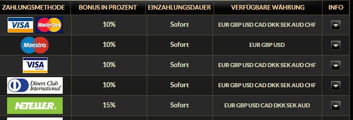 Casino mit Neteller - auch das Eurogrand Casino gehört dazu
