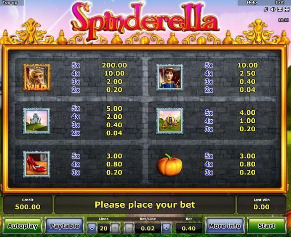 Spinderella: Mögliche Gewinnkombinationen bei Rivo Casino