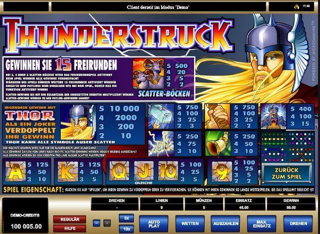 Playtable mit den Gewinnsymbolen von Thunderstruck auf mrgamez.net